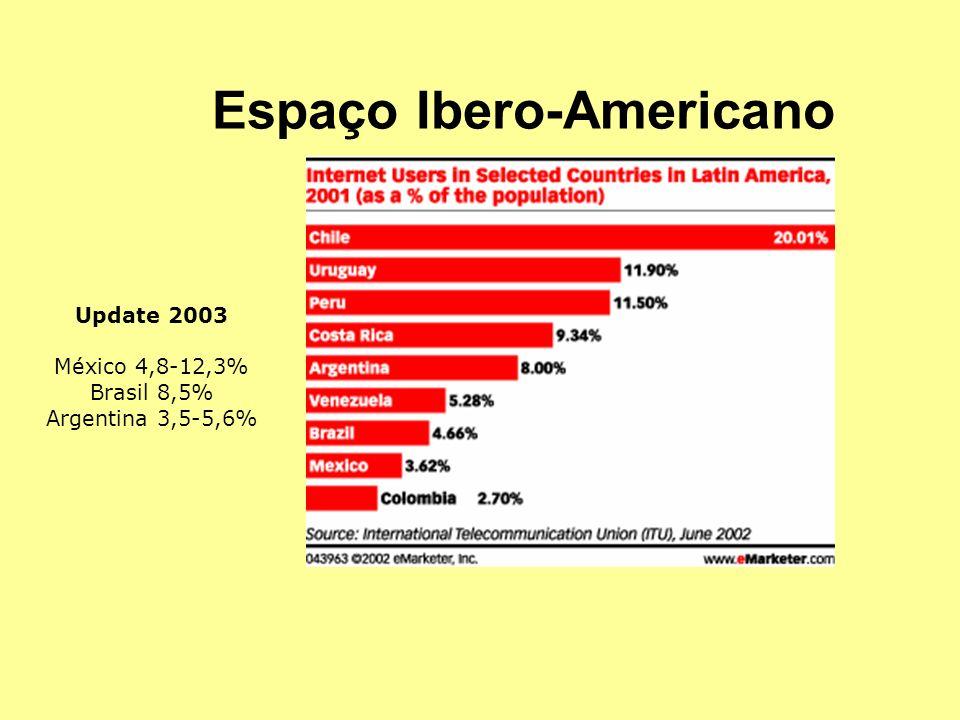 Espaço Ibero-Americano Update 2003 México 4,8-12,3% Brasil 8,5% Argentina 3,5-5,6%