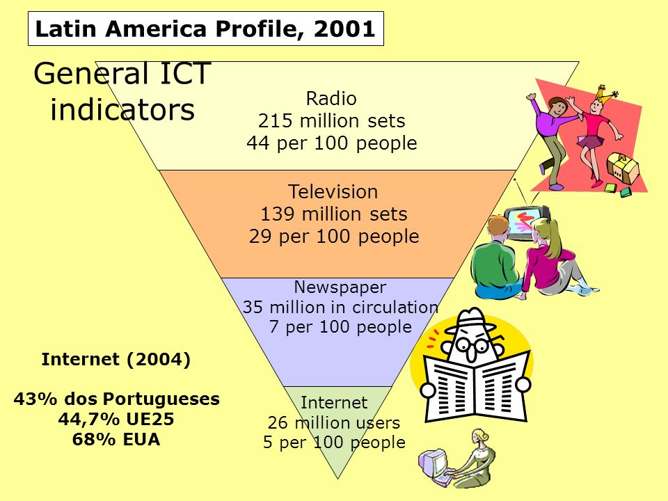 Radio 215 million sets 44 per 100 people Television 139 million sets 29 per 100 people Internet 26 million users 5 per 100 people Newspaper 35 million in circulation 7 per 100 people Latin America Profile, 2001 Internet (2004) 43% dos Portugueses 44,7% UE25 68% EUA General ICT indicators