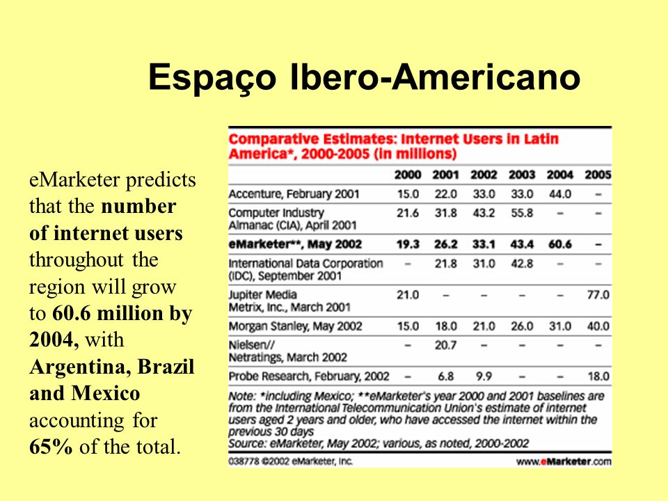 Espaço Ibero-Americano eMarketer predicts that the number of internet users throughout the region will grow to 60.6 million by 2004, with Argentina, Brazil and Mexico accounting for 65% of the total.