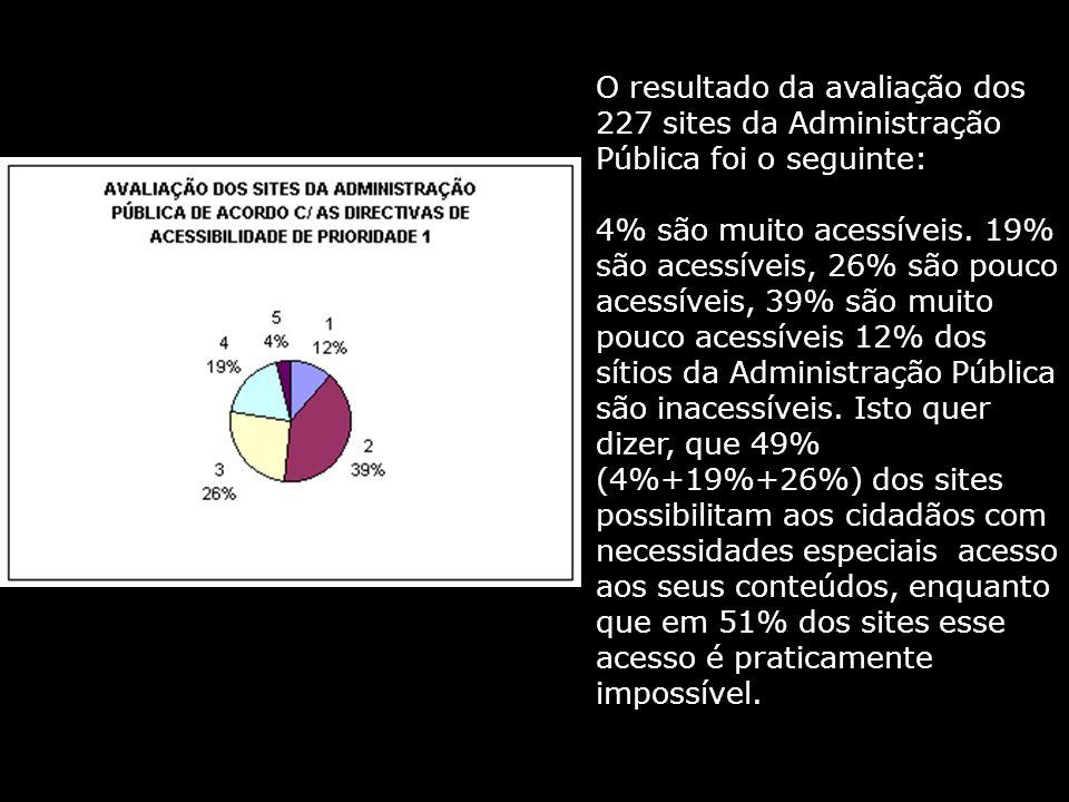 O resultado da avaliação dos 227 sites da Administração Pública foi o seguinte: 4% são muito acessíveis.