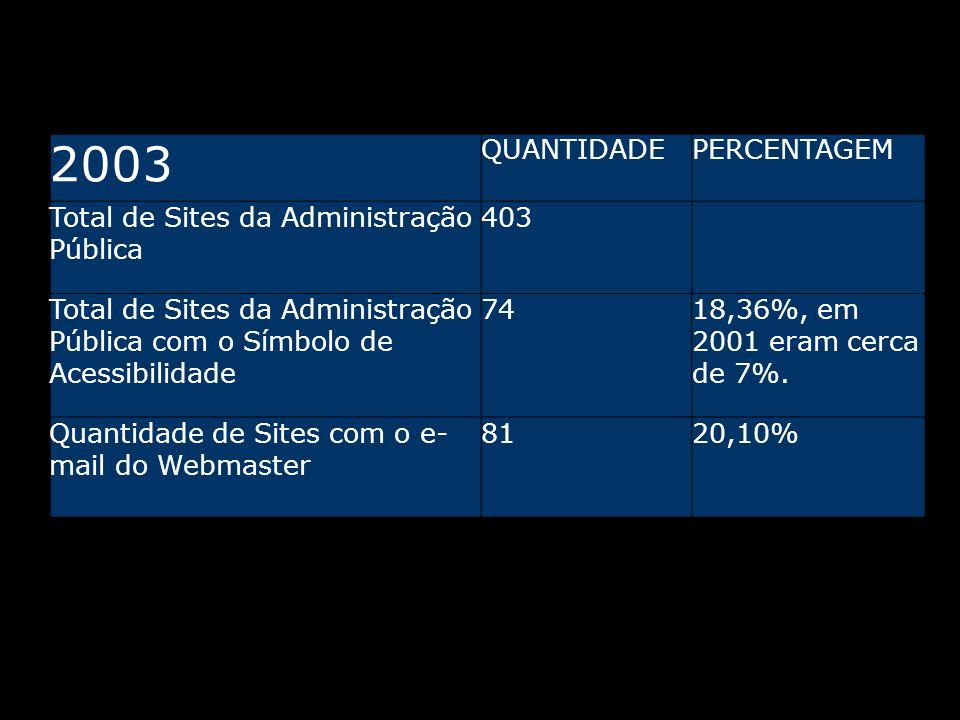 2003 QUANTIDADEPERCENTAGEM Total de Sites da Administração Pública 403 Total de Sites da Administração Pública com o Símbolo de Acessibilidade 7418,36%, em 2001 eram cerca de 7%.