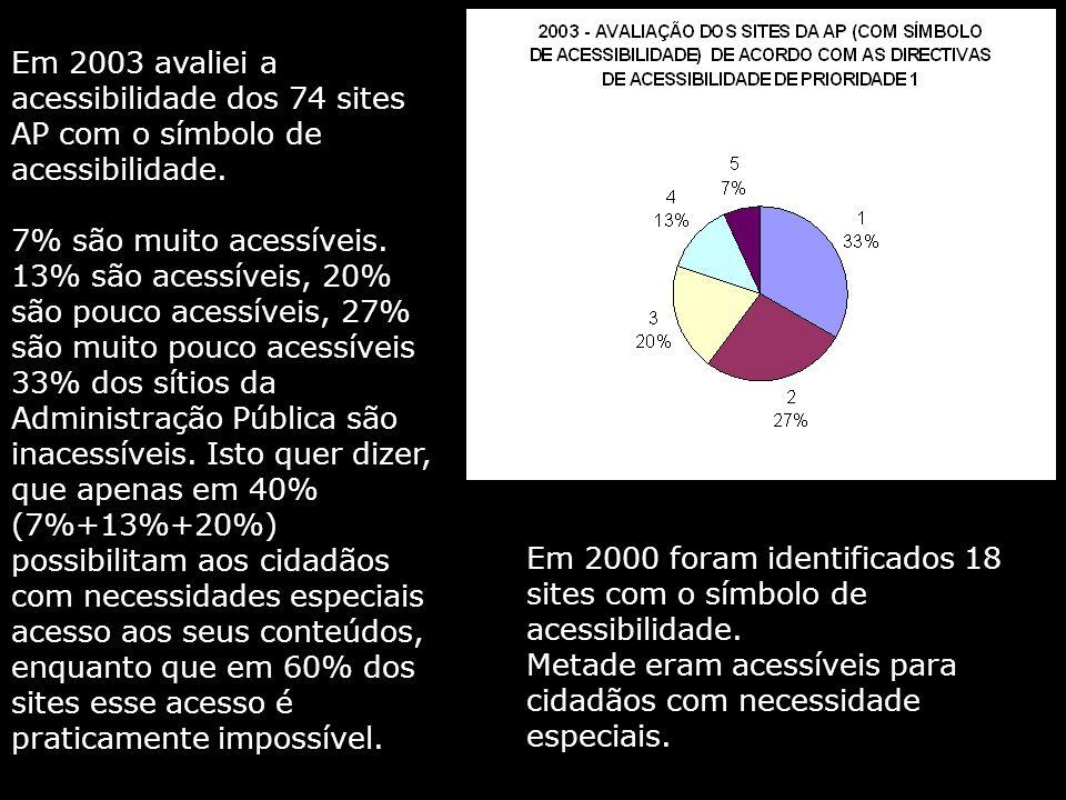 Em 2003 avaliei a acessibilidade dos 74 sites AP com o símbolo de acessibilidade.
