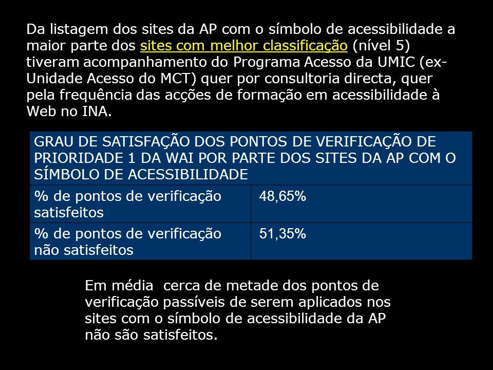 GRAU DE SATISFAÇÃO DOS PONTOS DE VERIFICAÇÃO DE PRIORIDADE 1 DA WAI POR PARTE DOS SITES DA AP COM O SÍMBOLO DE ACESSIBILIDADE % de pontos de verificação satisfeitos 48,65% % de pontos de verificação não satisfeitos 51,35% Em média cerca de metade dos pontos de verificação passíveis de serem aplicados nos sites com o símbolo de acessibilidade da AP não são satisfeitos.