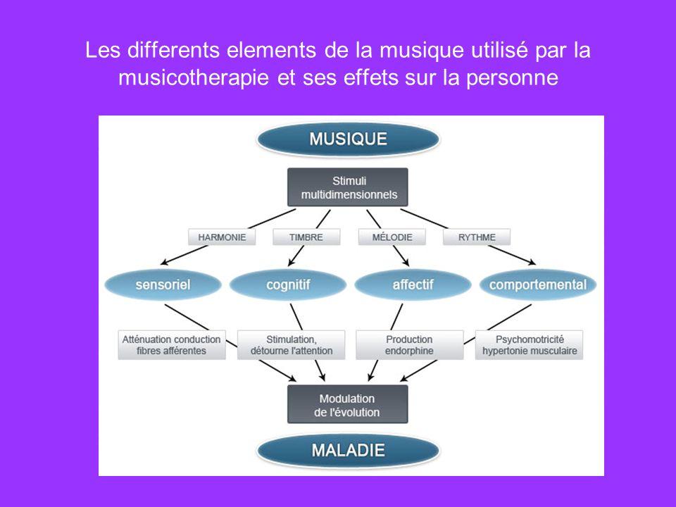 Les differents elements de la musique utilisé par la musicotherapie et ses effets sur la personne