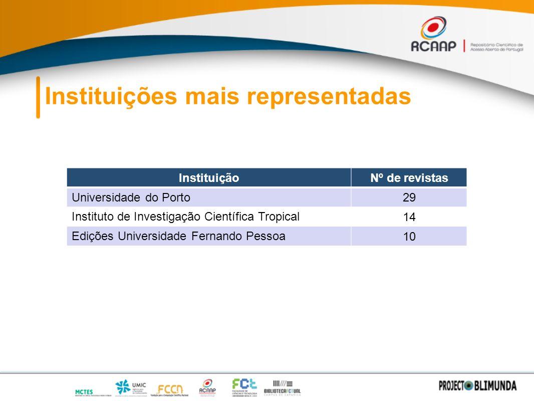 Instituições mais representadas InstituiçãoNº de revistas Universidade do Porto 29 Instituto de Investigação Científica Tropical 14 Edições Universidade Fernando Pessoa 10
