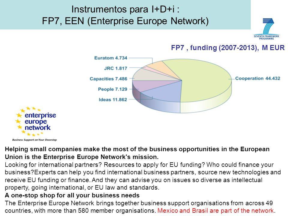 Instrumentos para I+D+i : FP7, EEN (Enterprise Europe Network) FP7, funding (2007-2013), M EUR Helping small companies make the most of the business opportunities in the European Union is the Enterprise Europe Network s mission.