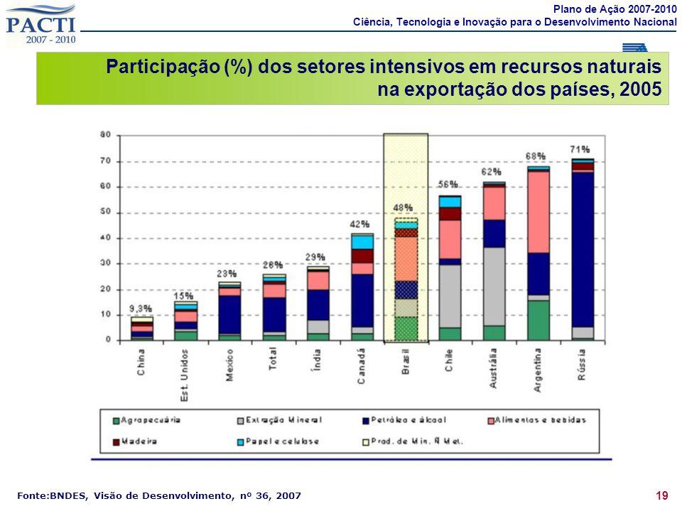 19 Participação (%) dos setores intensivos em recursos naturais na exportação dos países, 2005 Fonte:BNDES, Visão de Desenvolvimento, nº 36, 2007 Plano de Ação 2007-2010 Ciência, Tecnologia e Inovação para o Desenvolvimento Nacional
