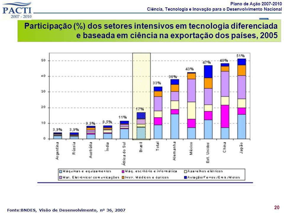 Fonte:BNDES, Visão de Desenvolvimento, nº 36, 2007 Participação (%) dos setores intensivos em tecnologia diferenciada e baseada em ciência na exportação dos países, 2005 Plano de Ação 2007-2010 Ciência, Tecnologia e Inovação para o Desenvolvimento Nacional 20