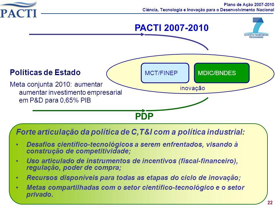 Forte articulação da política de C,T&I com a política industrial: Desafios científico-tecnológicos a serem enfrentados, visando à construção de competitividade; Uso articulado de instrumentos de incentivos (fiscal-financeiro), regulação, poder de compra; Recursos disponíveis para todas as etapas do ciclo de inovação; Metas compartilhadas com o setor científico-tecnológico e o setor privado.