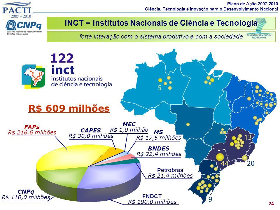 INCT – Institutos Nacionais de Ciência e Tecnologia 24 122 FNDCT R$ 190,0 milhões FAPs R$ 216,6 milhões CAPES R$ 30,0 milhões CNPq R$ 110,0 milhões MS R$ 17,5 milhões BNDES R$ 22,4 milhões Petrobras R$ 21,4 milhões R$ 609 milhões MEC R$ 1,0 milhão forte interação com o sistema produtivo e com a sociedade Plano de Ação 2007-2010 Ciência, Tecnologia e Inovação para o Desenvolvimento Nacional