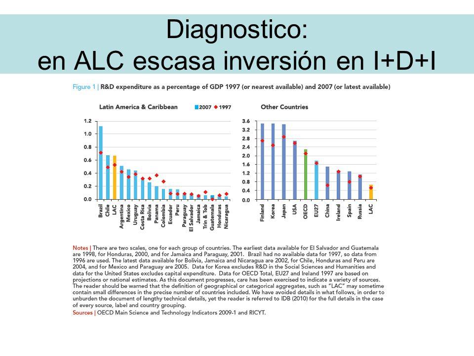 Diagnostico: en ALC escasa inversión en I+D+I