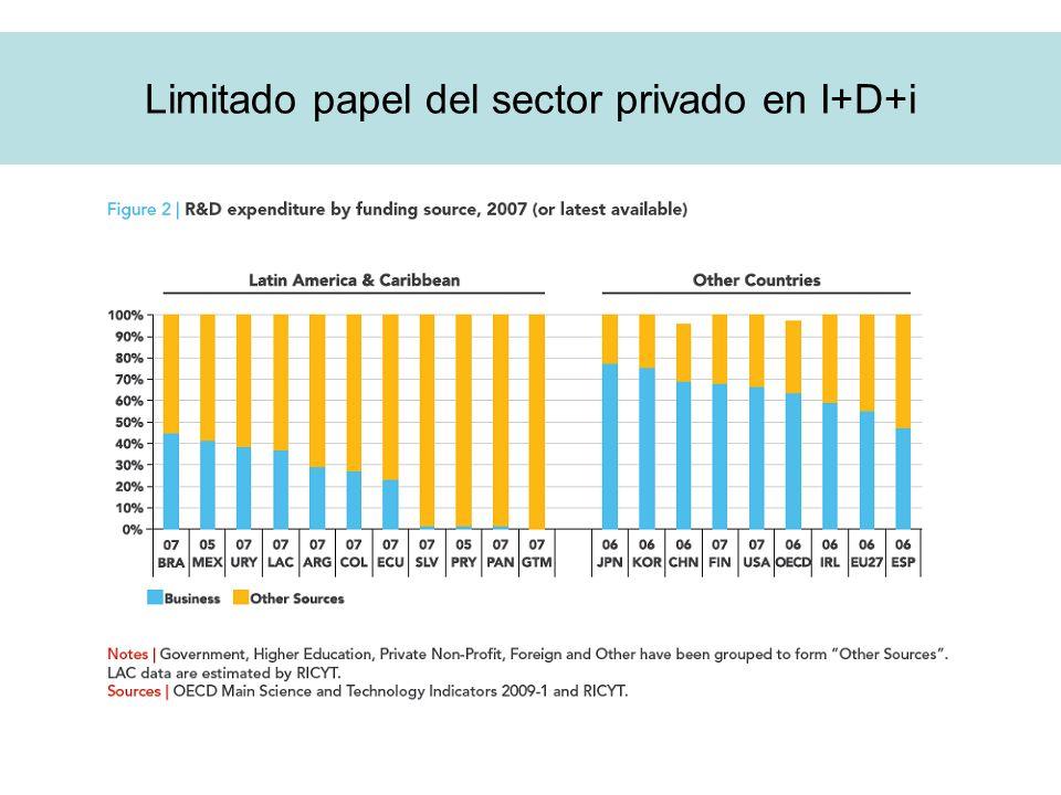 Limitado papel del sector privado en I+D+i