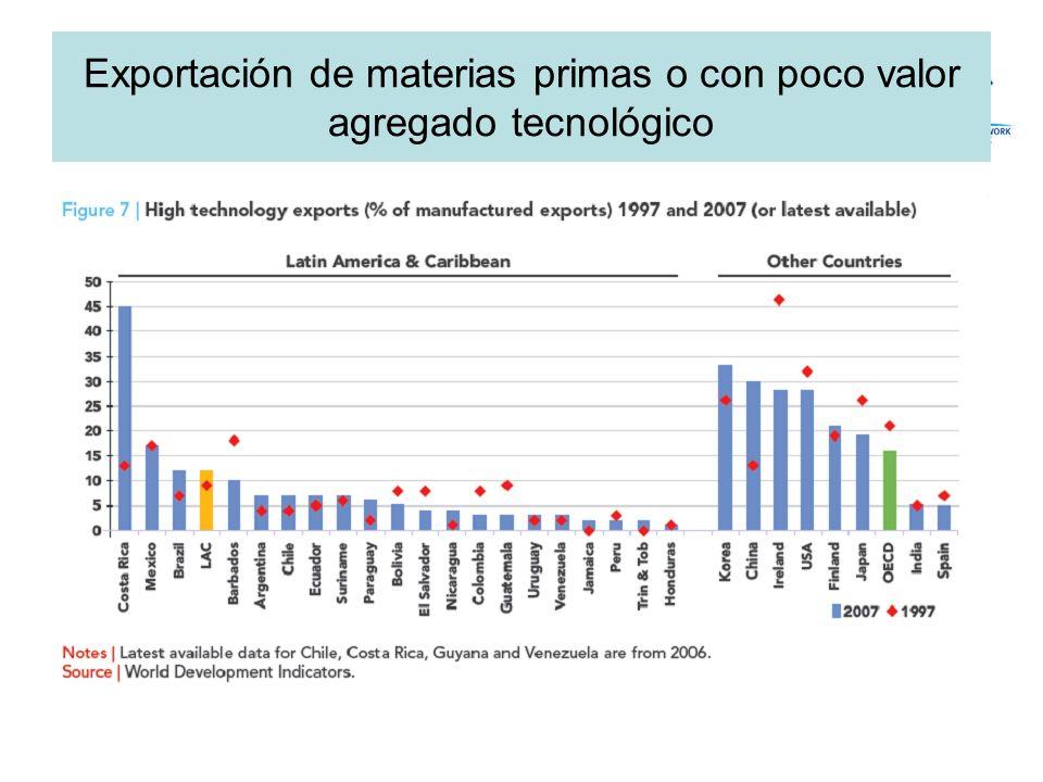 Exportación de materias primas o con poco valor agregado tecnológico