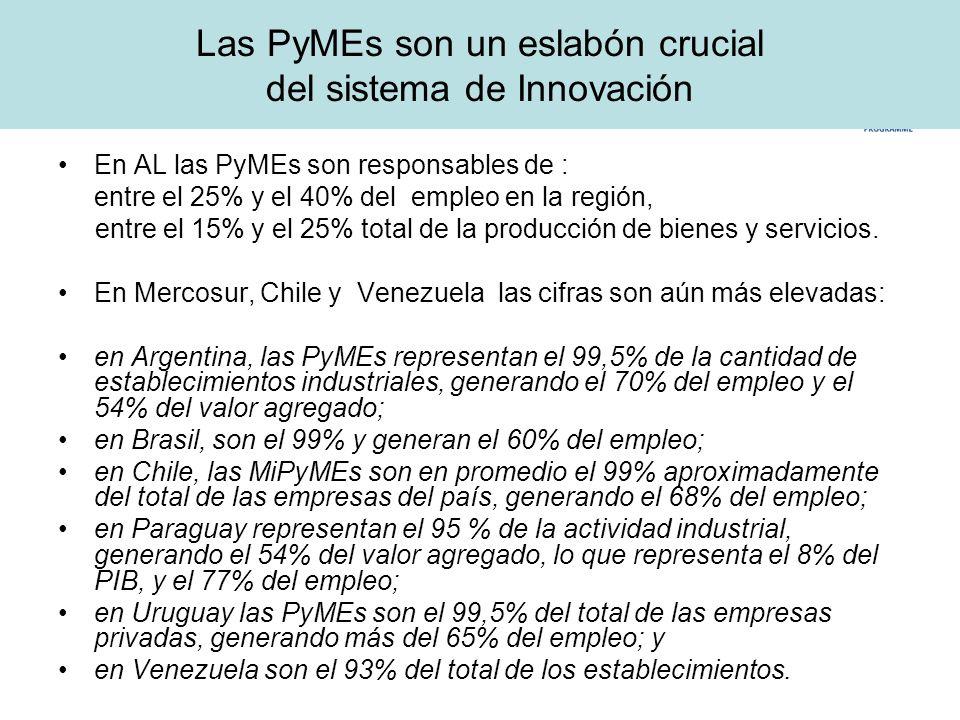 Las PyMEs son un eslabón crucial del sistema de Innovación En AL las PyMEs son responsables de : entre el 25% y el 40% del empleo en la región, entre el 15% y el 25% total de la producción de bienes y servicios.