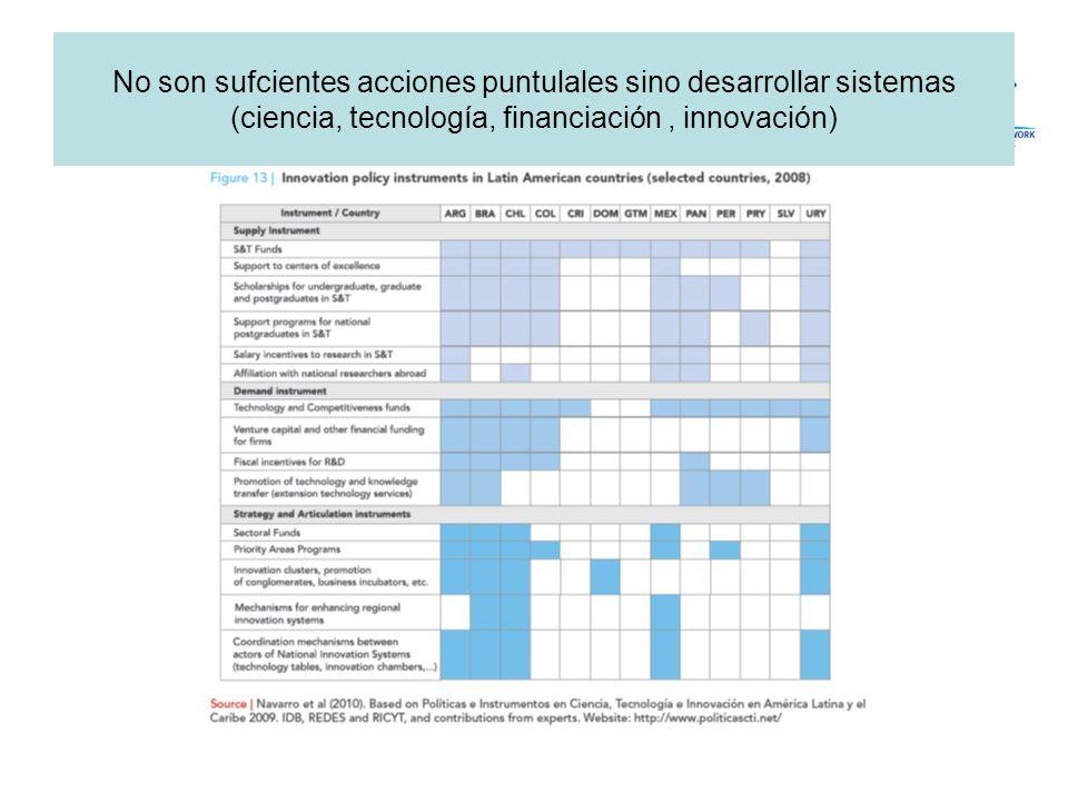 No son sufcientes acciones puntulales sino desarrollar sistemas (ciencia, tecnología, financiación, innovación)