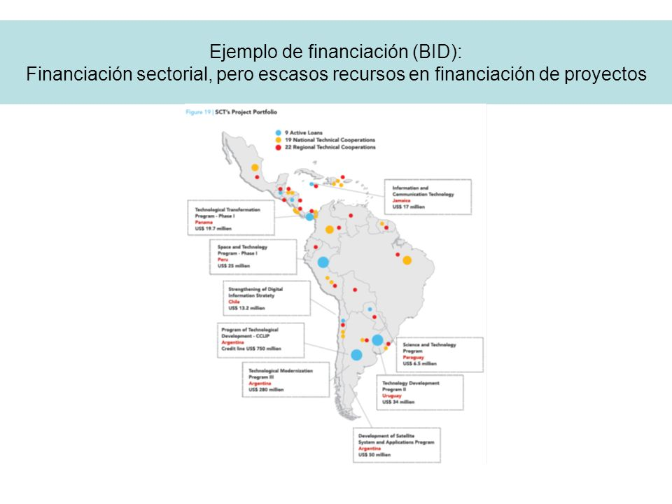 Ejemplo de financiación (BID): Financiación sectorial, pero escasos recursos en financiación de proyectos