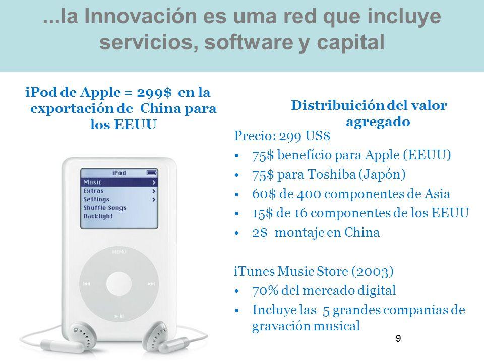 99...la Innovación es uma red que incluye servicios, software y capital Distribuición del valor agregado Precio: 299 US$ 75$ benefício para Apple (EEUU) 75$ para Toshiba (Japón) 60$ de 400 componentes de Asia 15$ de 16 componentes de los EEUU 2$ montaje en China iTunes Music Store (2003) 70% del mercado digital Incluye las 5 grandes companias de gravación musical iPod de Apple = 299$ en la exportación de China para los EEUU