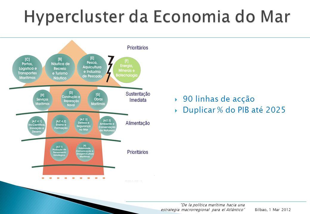 90 linhas de acção Duplicar % do PIB até 2025 Bilbao, 1 Mar 2012 De la política marítima hacia una estrategia macrorregional para el Atlántico