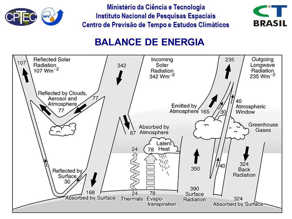 Ministério da Ciência e Tecnologia Instituto Nacional de Pesquisas Espaciais Centro de Previsão de Tempo e Estudos Climáticos BALANCE DE ENERGIA