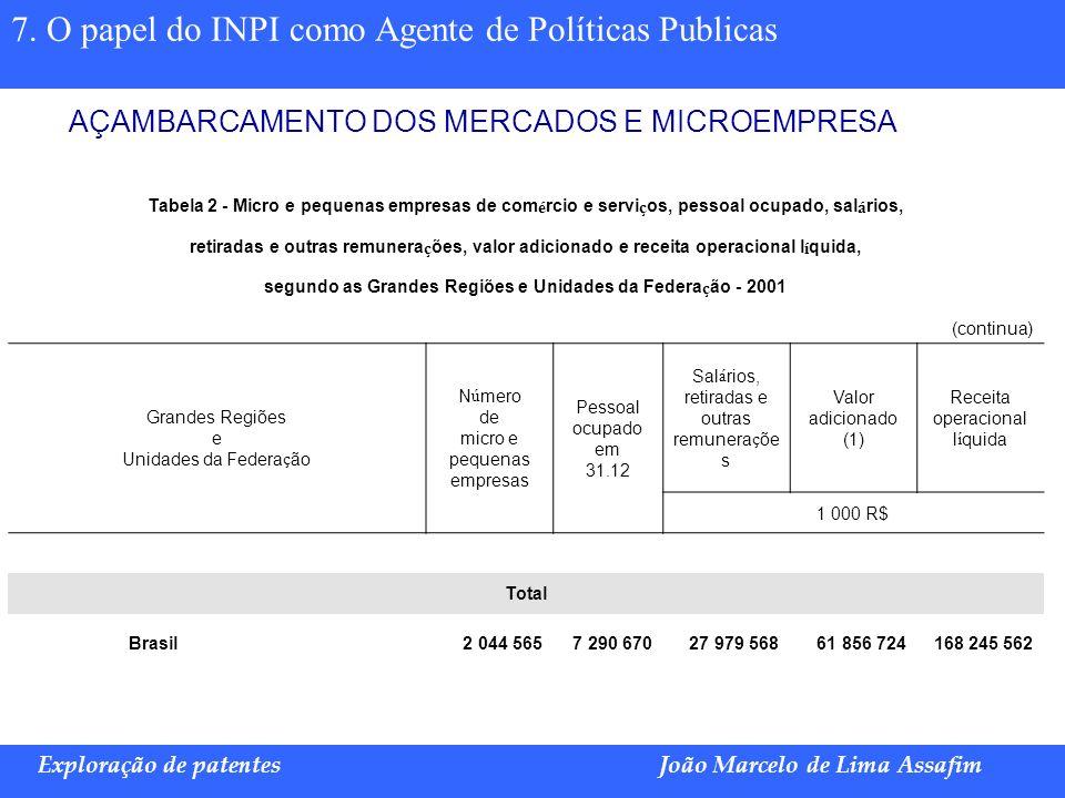 Marco Túlio de Barros e Castro Exploração de patentesJoão Marcelo de Lima Assafim 7. O papel do INPI como Agente de Políticas Publicas AÇAMBARCAMENTO