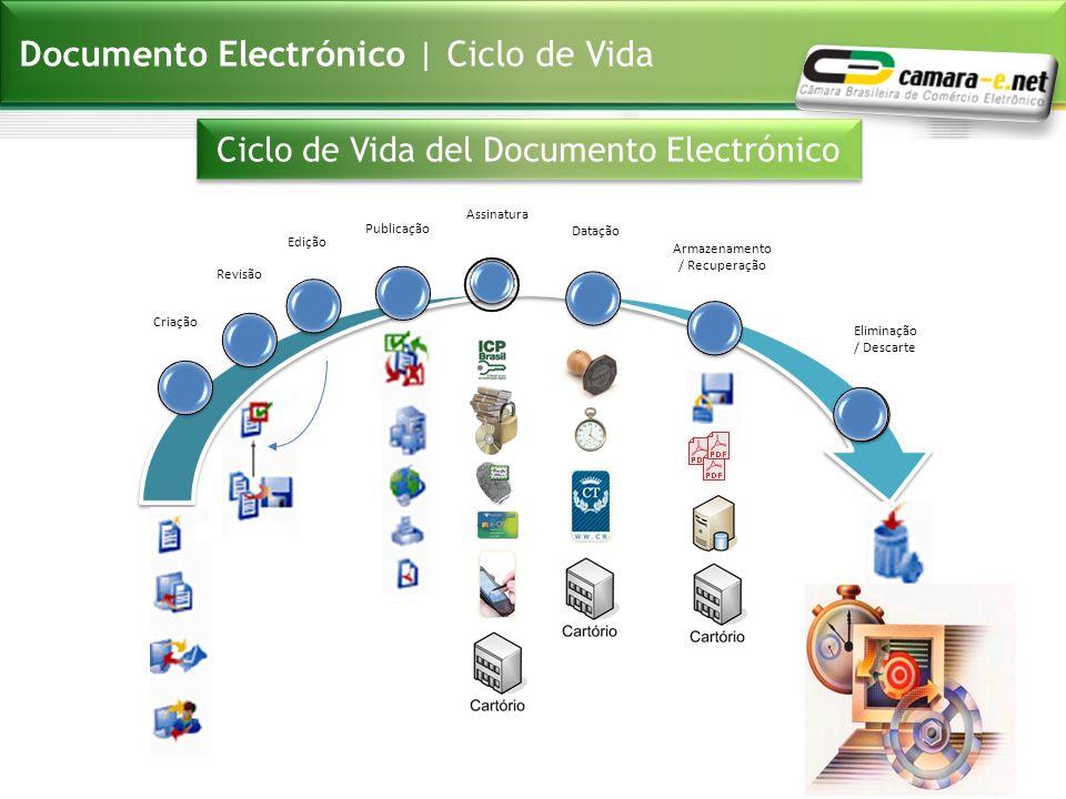 Documento Electrónico | Ciclo de Vida Criação Revisão Edição Publicação Assinatura Datação Armazenamento / Recuperação Eliminação / Descarte Ciclo de