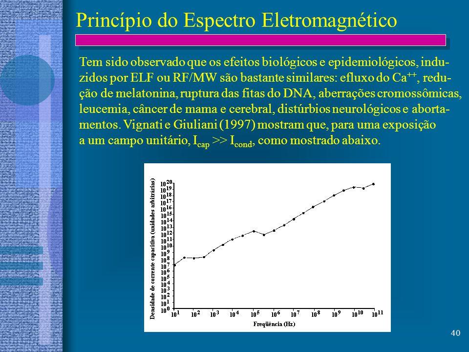 40 Princípio do Espectro Eletromagnético Tem sido observado que os efeitos biológicos e epidemiológicos, indu- zidos por ELF ou RF/MW são bastante sim
