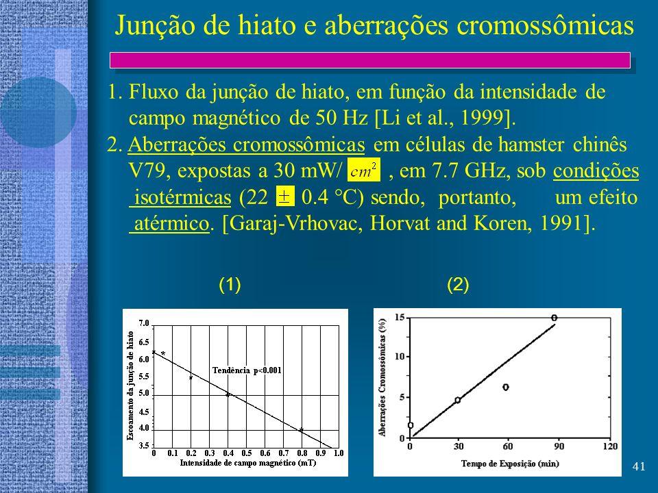 41 Junção de hiato e aberrações cromossômicas (1) (2) 1. Fluxo da junção de hiato, em função da intensidade de campo magnético de 50 Hz [Li et al., 19