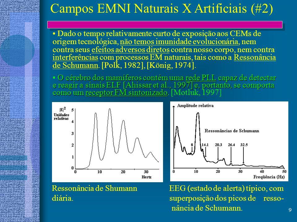 9 Campos EMNI Naturais X Artificiais (#2) Dado o tempo relativamente curto de exposição aos CEMs de origem tecnológica, não temos imunidade evolucioná