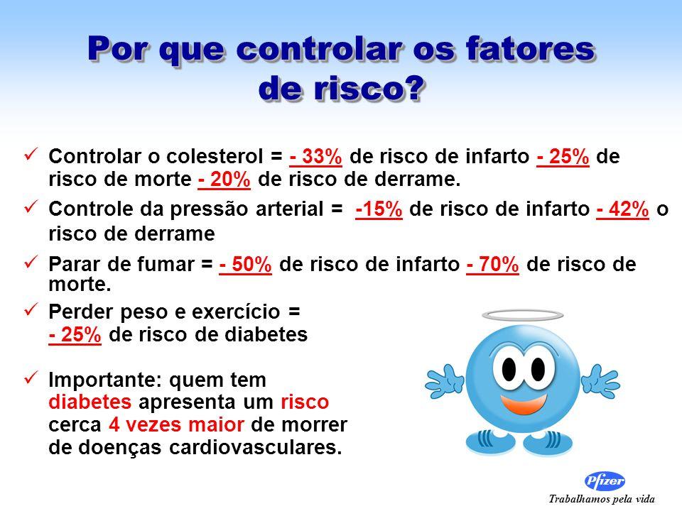 Trabalhamos pela vida Por que controlar os fatores de risco? Controlar o colesterol = - 33% de risco de infarto - 25% de risco de morte - 20% de risco
