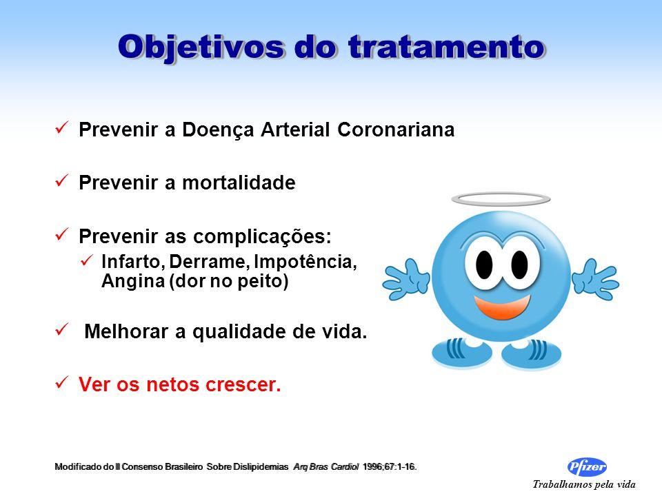 Trabalhamos pela vida Objetivos do tratamento Prevenir a Doença Arterial Coronariana Prevenir a mortalidade Prevenir as complicações: Infarto, Derrame