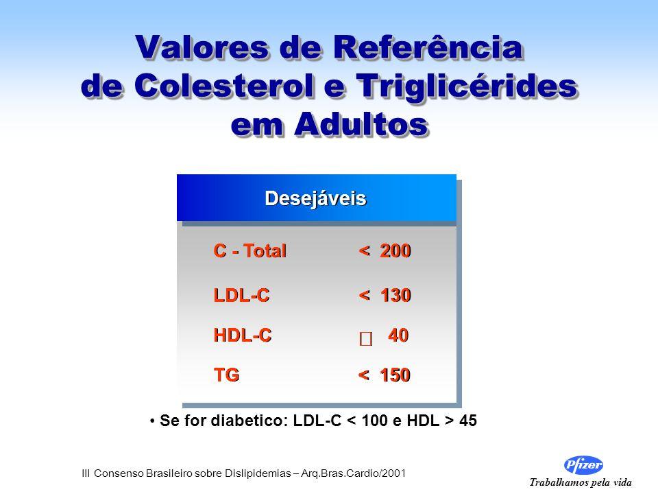 Trabalhamos pela vida Valores de Referência de Colesterol e Triglicérides em Adultos Desejáveis C - Total < 200 LDL-C < 130 HDL-C 40 TG < 150 Se for d