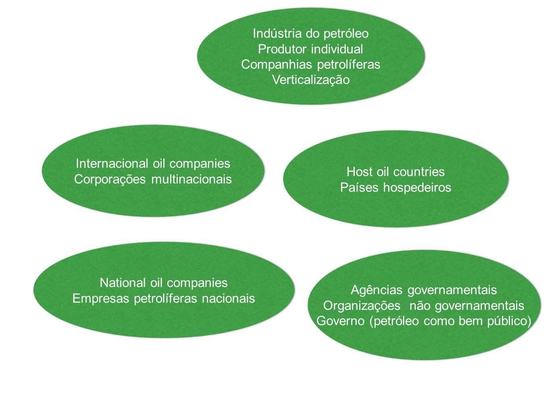 Indústria do petróleo Produtor individual Companhias petrolíferas Verticalização Indústria do petróleo Produtor individual Companhias petrolíferas Ver