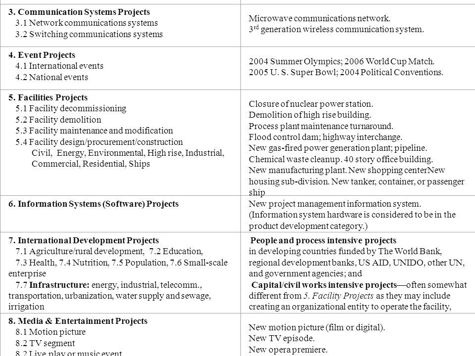 Project Categories: Each having similar life cycle phases and a unique project management process Examples 1. Aerospace/Defense Projects 1.1 Defense s