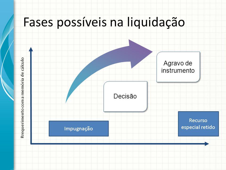 Rrequerimento com a memória de cálculo Agravo de instrumento Fases possíveis na liquidação Decisão Impugnação Recurso especial retido