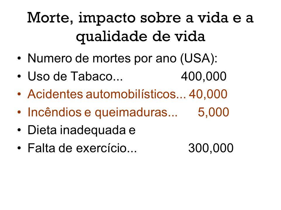 Morte, impacto sobre a vida e a qualidade de vida Numero de mortes por ano (USA): Uso de Tabaco... 400,000 Acidentes automobilísticos... 40,000 Incênd