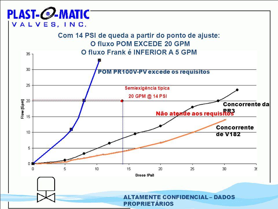 POM PR100V-PV excede os requisitos Concorrente da PR3 Concorrente de V182 Com 14 PSI de queda a partir do ponto de ajuste: O fluxo POM EXCEDE 20 GPM O
