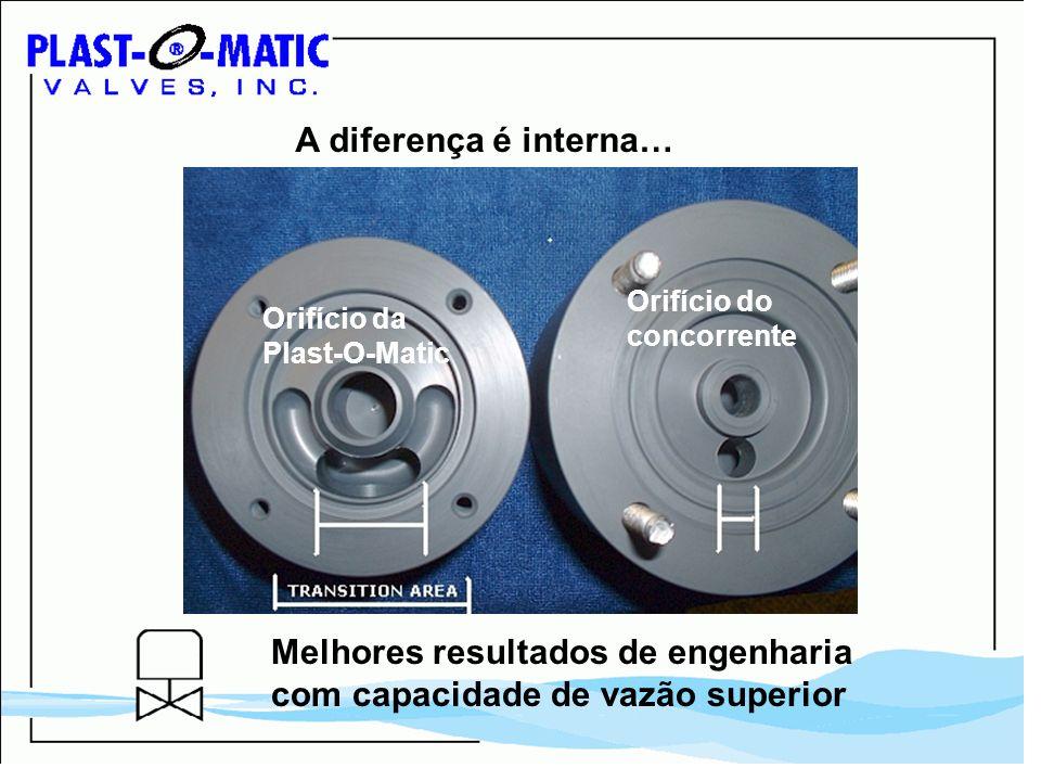 A diferença é interna… Orifício da Plast-O-Matic Orifício do concorrente Melhores resultados de engenharia com capacidade de vazão superior