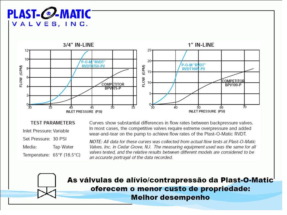 As válvulas de alívio/contrapressão da Plast-O-Matic oferecem o menor custo de propriedade: Melhor desempenho