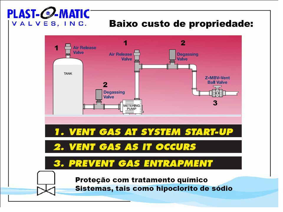 Baixo custo de propriedade: Proteção com tratamento químico Sistemas, tais como hipoclorito de sódio 1 1 2 2 3