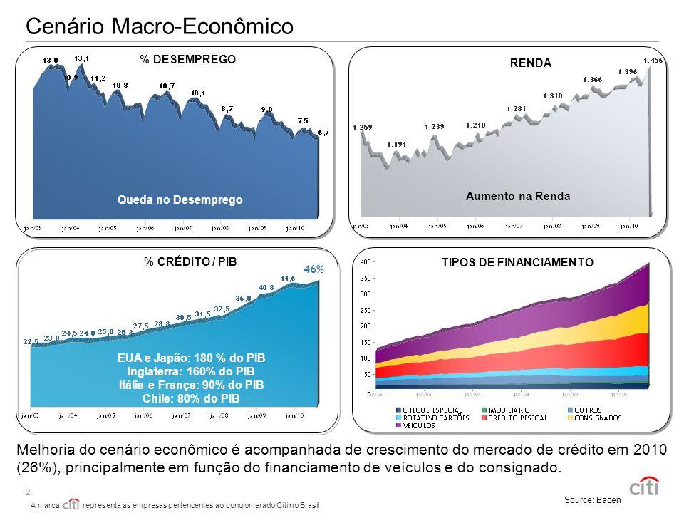 A marca representa as empresas pertencentes ao conglomerado Citi no Brasil. 2 Cenário Macro-Econômico EUA e Japão: 180 % do PIB Inglaterra: 160% do PI