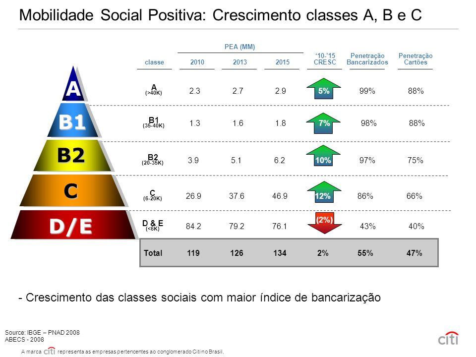 A marca representa as empresas pertencentes ao conglomerado Citi no Brasil. 3 Mobilidade Social Positiva: Crescimento classes A, B e C D & E (<6K) C (