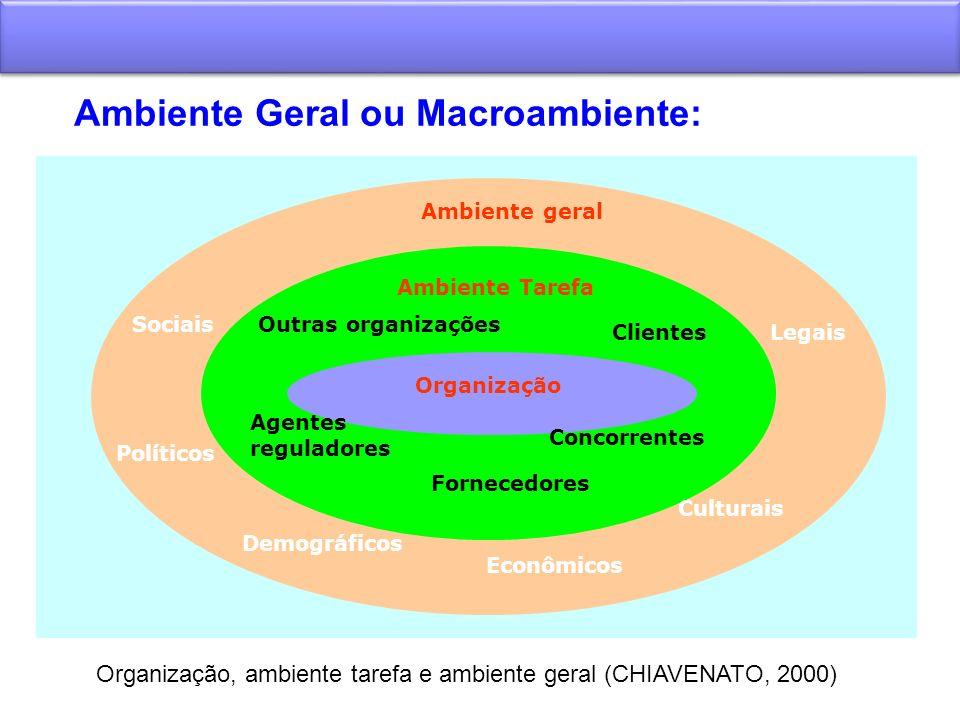 Ambiente Geral ou Macroambiente:. Ambiente geral Ambiente Tarefa Organização Sociais Legais Econômicos Políticos Demográficos Fornecedores Agentes reg