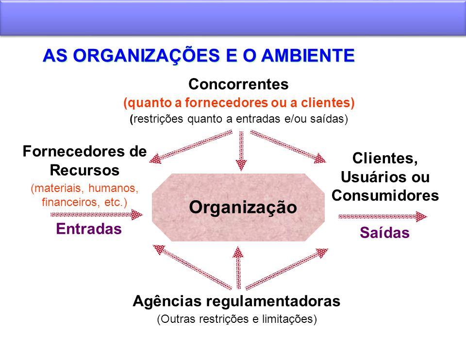 AS ORGANIZAÇÕES E O AMBIENTE Organização Fornecedores de Recursos (materiais, humanos, financeiros, etc.) Entradas Saídas Agências regulamentadoras (O