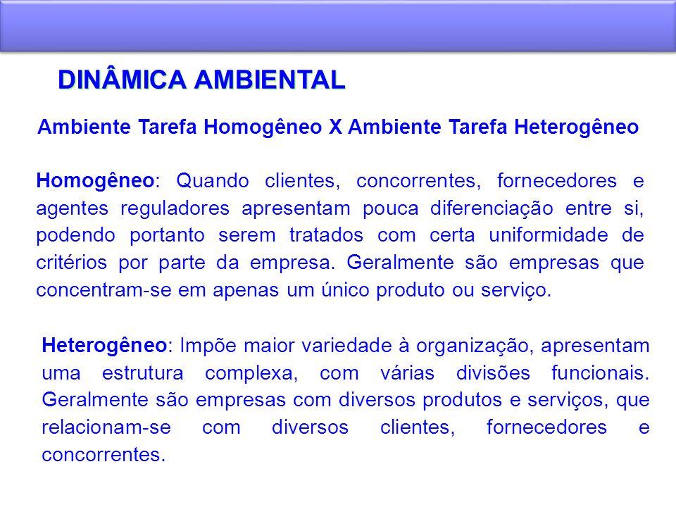 DINÂMICA AMBIENTAL Ambiente Tarefa Homogêneo X Ambiente Tarefa Heterogêneo Homogêneo: Quando clientes, concorrentes, fornecedores e agentes reguladore
