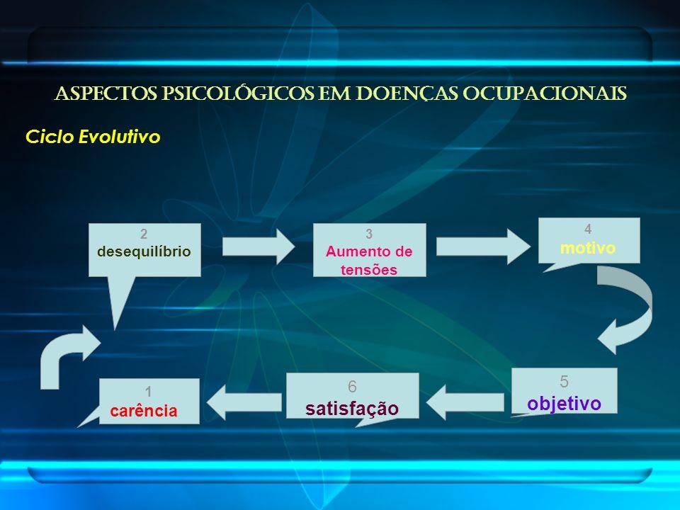 ASPECTOS PSICOLÓGICOS EM DOENÇAS OCUPACIONAIS Ciclo Evolutivo 4 motivo 1 carência 3 Aumento de tensões 5 objetivo 6 satisfação 2 desequilíbrio