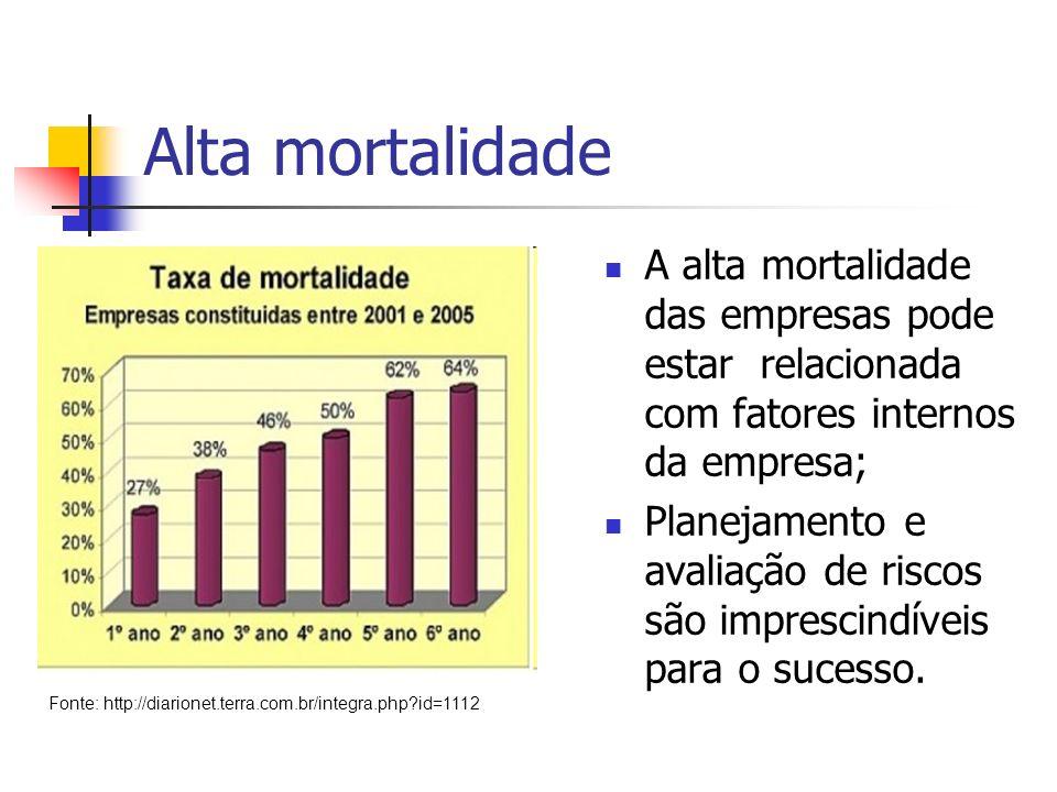 Alta mortalidade A alta mortalidade das empresas pode estar relacionada com fatores internos da empresa; Planejamento e avaliação de riscos são impres