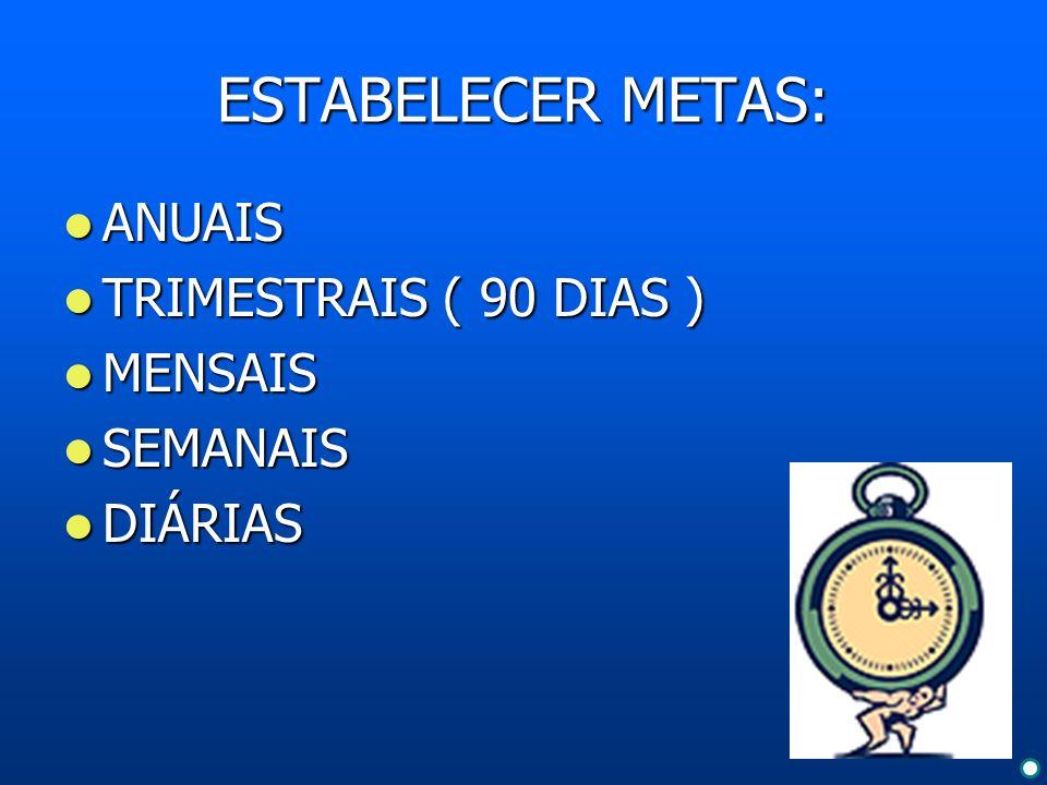 ESTABELECER METAS: ANUAIS ANUAIS TRIMESTRAIS ( 90 DIAS ) TRIMESTRAIS ( 90 DIAS ) MENSAIS MENSAIS SEMANAIS SEMANAIS DIÁRIAS DIÁRIAS