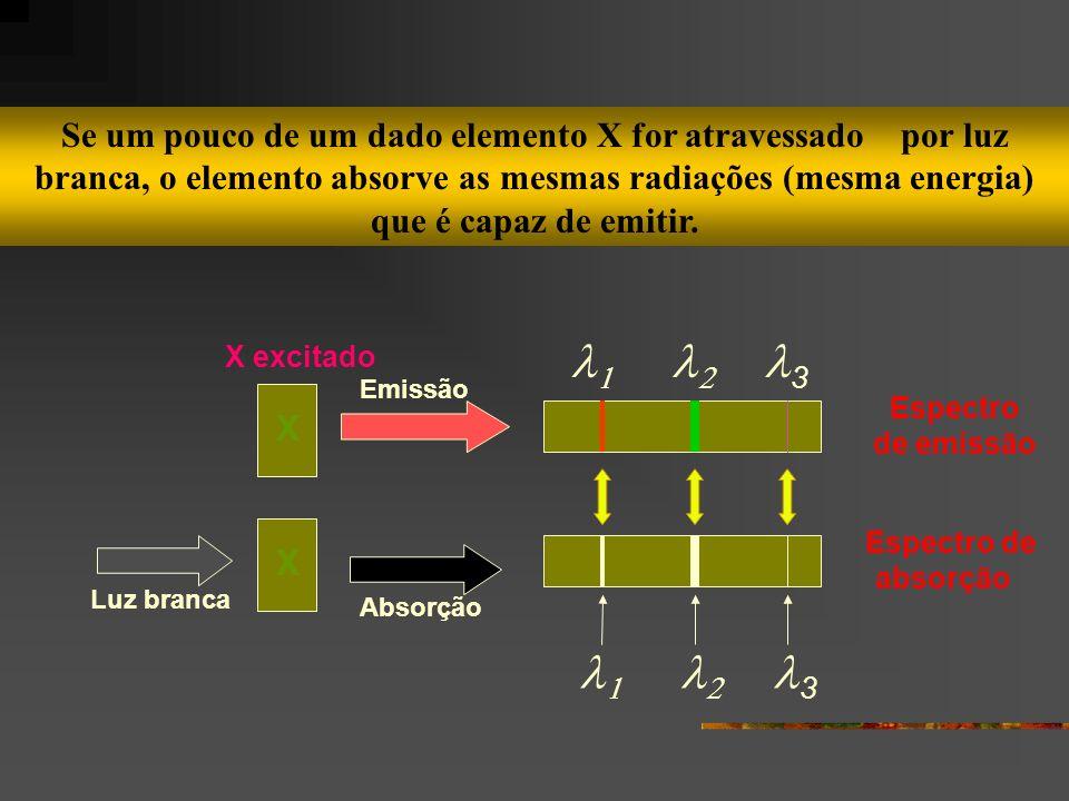 Se um pouco de um dado elemento X for atravessado por luz branca, o elemento absorve as mesmas radiações (mesma energia) que é capaz de emitir. Emissã