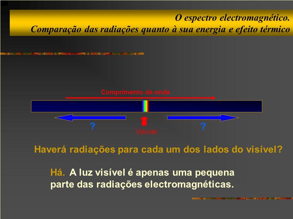 O espectro electromagnético. Comparação das radiações quanto à sua energia e efeito térmico Visível ?? Há. A luz visível é apenas uma pequena parte da