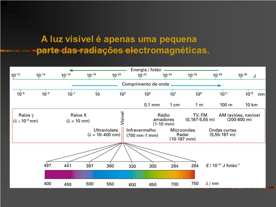 A luz visível é apenas uma pequena parte das radiações electromagnéticas.